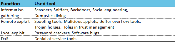 Functional classification of hacking tools
