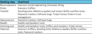 Procedural classification of hacking tools